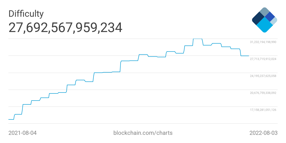 https://api.blockchain.info/charts/preview/difficulty.png?timespan=1year&h=600&w=1200