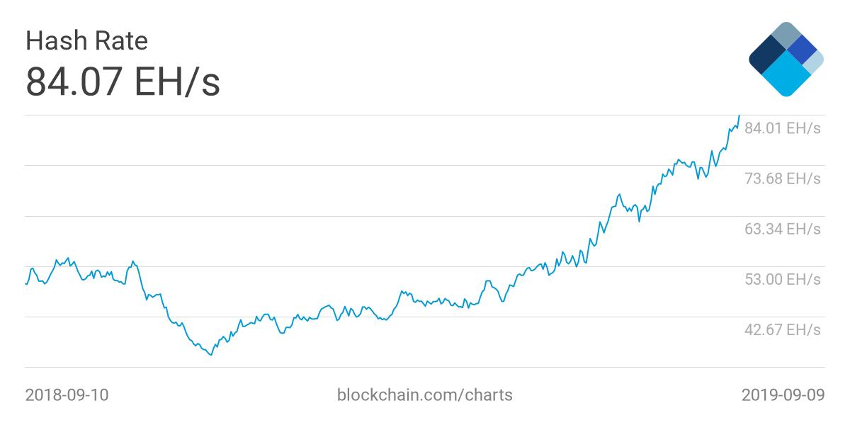 Altcoins Close Distance As Bitcoin Price Struggles Above $10,000, CryptoCoinNewsHub.com