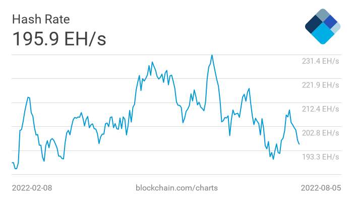 Total hash-rate (TH/s)