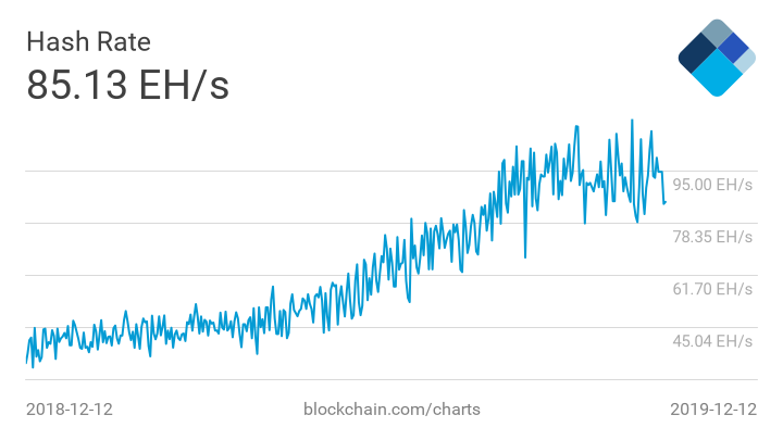 Blockchain Hash rate
