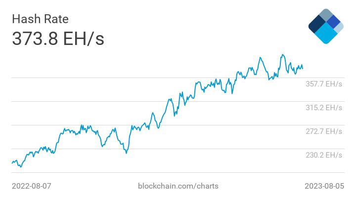 Bitcoin Hash Rate Chart