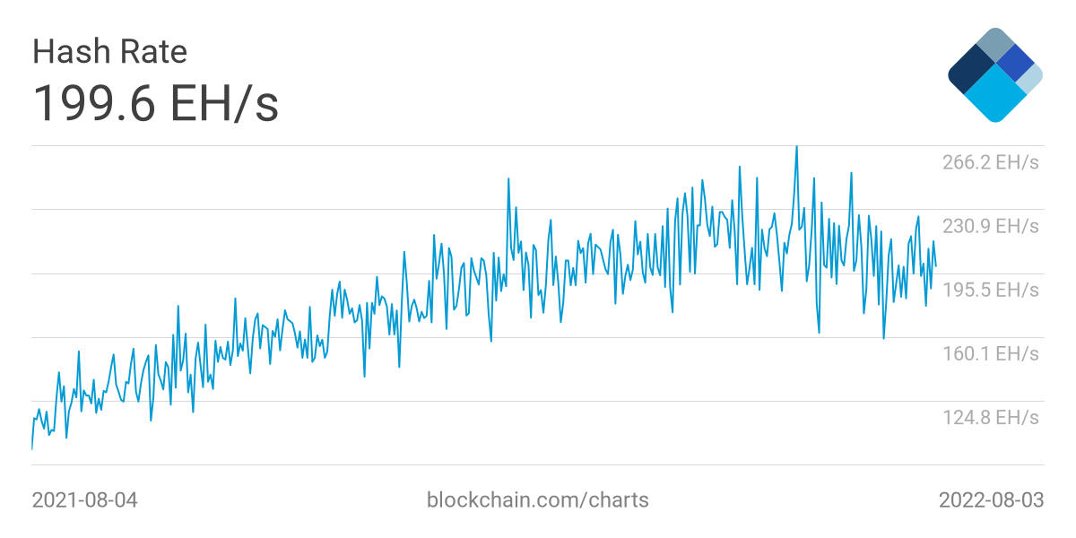 https://api.blockchain.info/charts/preview/hash-rate.png?timespan=1year&h=600&w=1200
