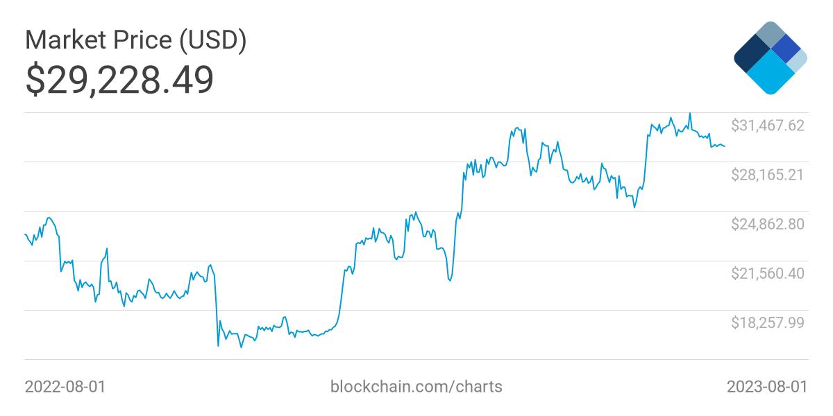 https://api.blockchain.info/charts/preview/market-price.png?timespan=1year&h=600&w=1200