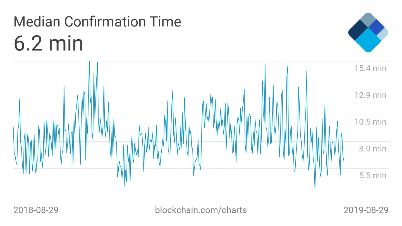Median Confirmation Time - Blockchain
