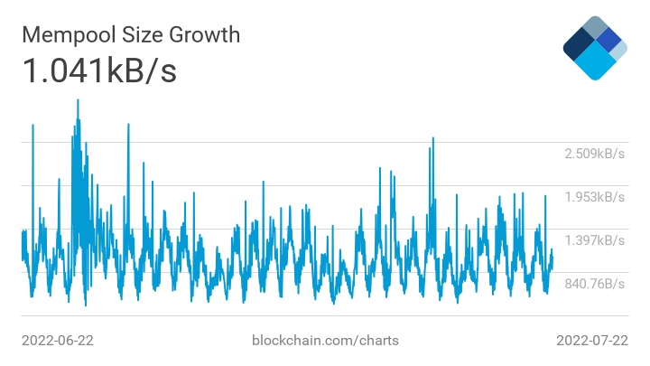 mempool growth