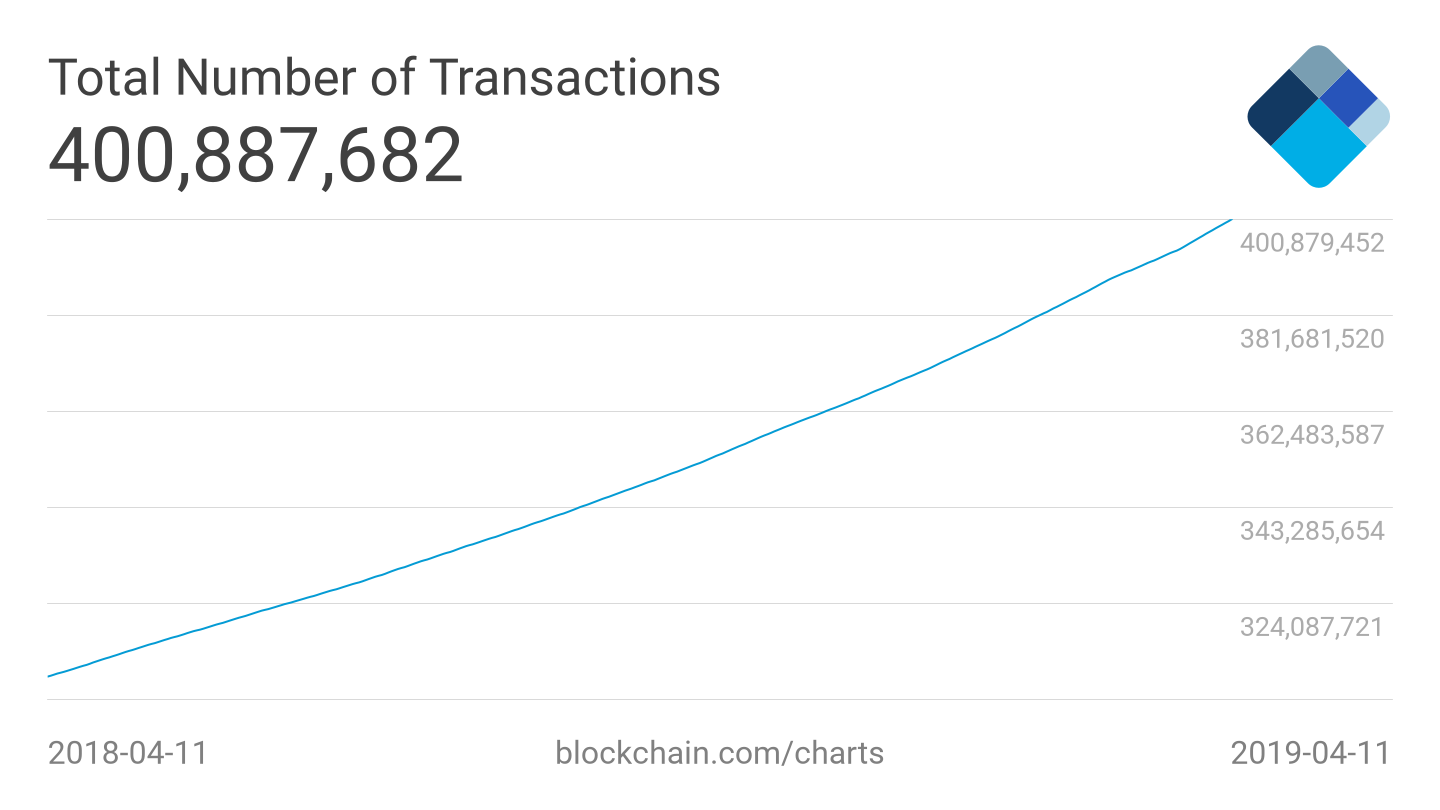 https://www.blockchain.com/charts/n-transactions-total