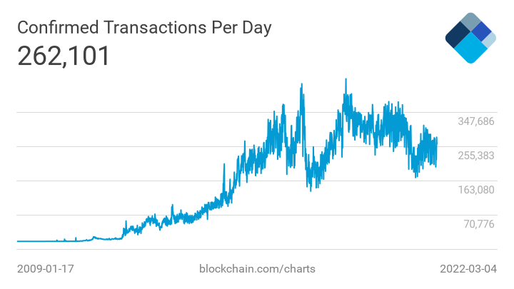 https://api.blockchain.info/charts/preview/n-transactions.png?timespan=all&lang=en&start=1204688019&h=405&w=720