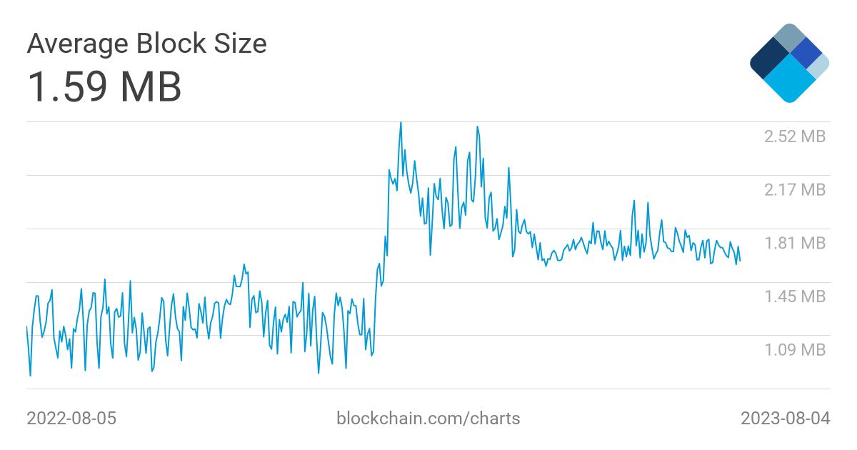 bitcoins per block chart crossfit