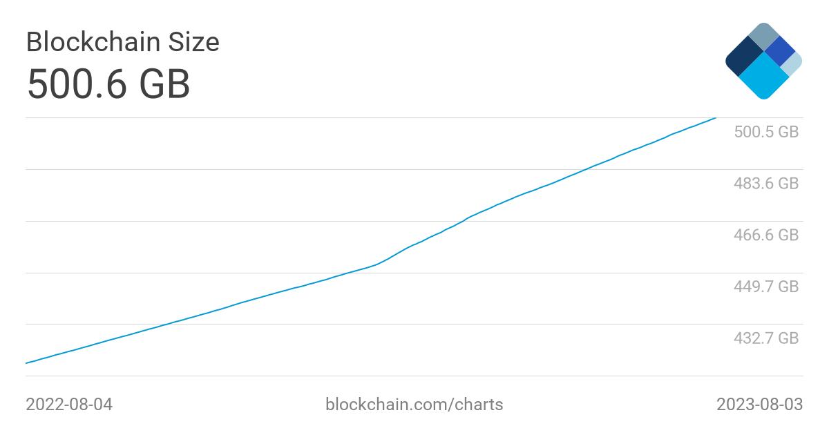 bitcoin dimensiune bază de date)