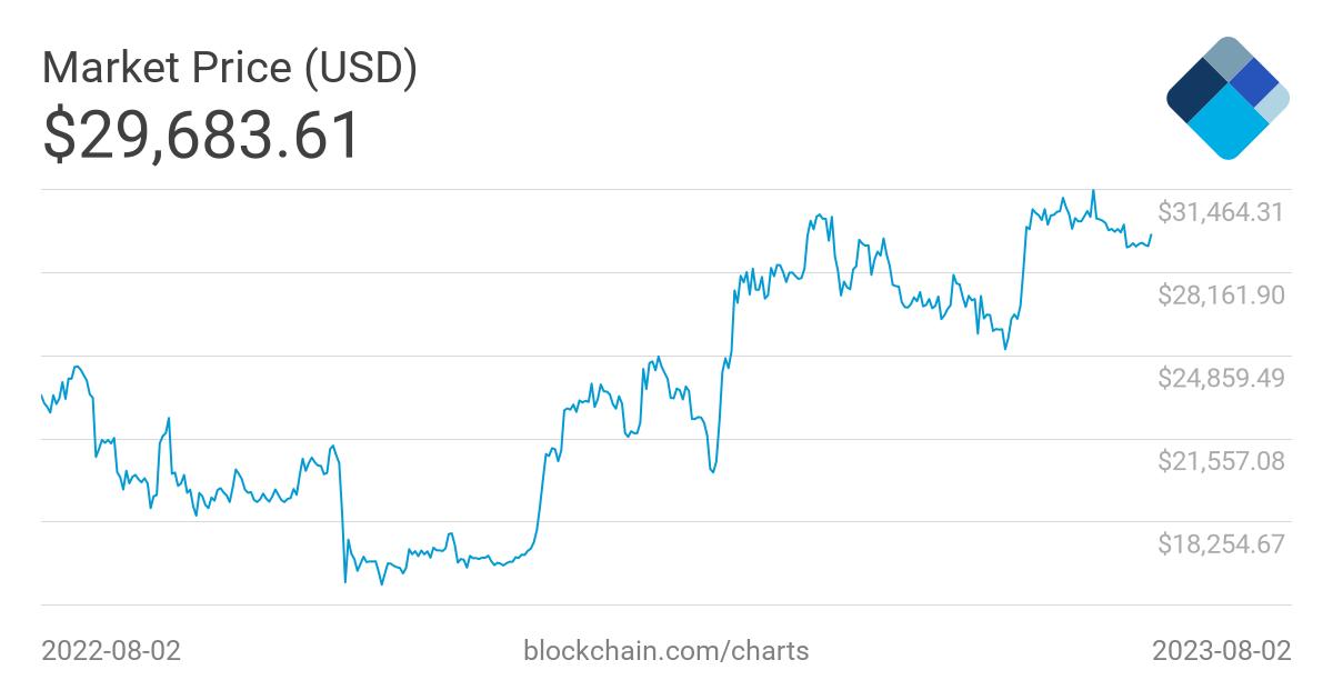 Bitcoin (BTC/USD): quotazione e grafico in tempo reale | liceo-orazio.it