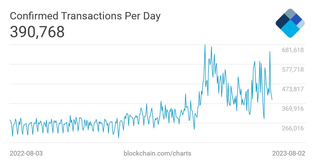 bitcoin tranzacții pe zi