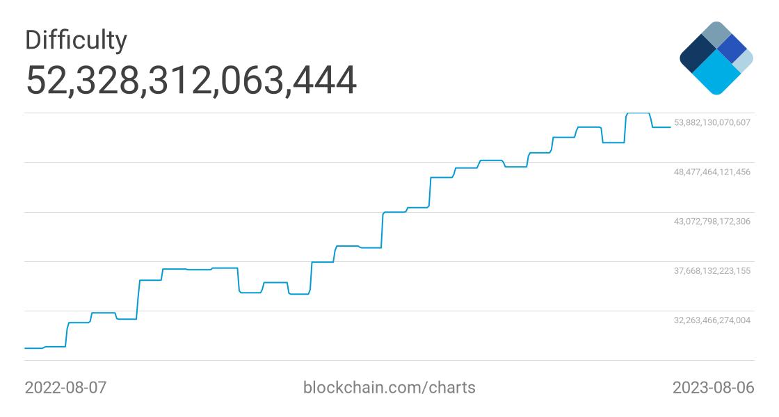 bitcoin mining difficoltà