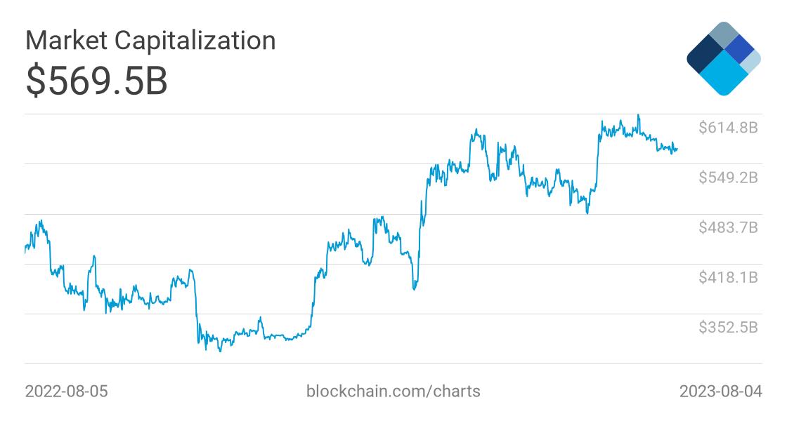 bitcoin total capitalizarea pieței calculați profitul criptocurrency