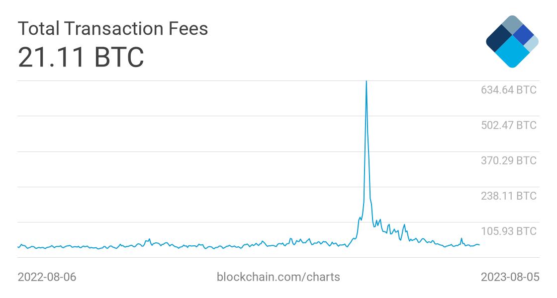 bitcoin tarifo tendencija mažiausia bitcoin frakcija kurią galite nusipirkti