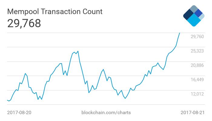 unconfirmed btc transactions