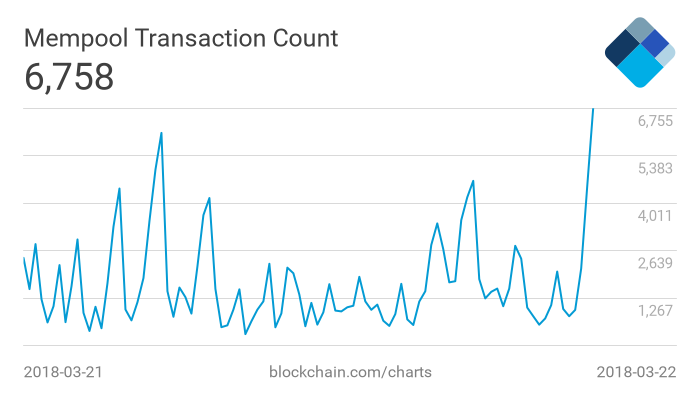 unconfirmed btc transactions