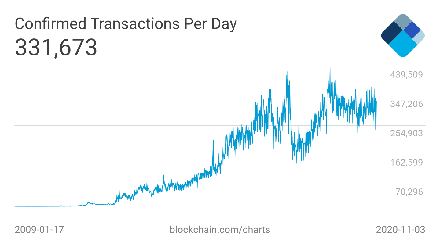 Bitcoin as money serves increasing amout of transactions. Graph showing growing number of transactions per day.