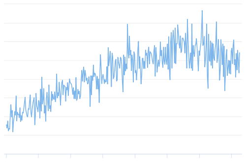 The estimated number of tera hashes per second the Bitcoin network is performing.