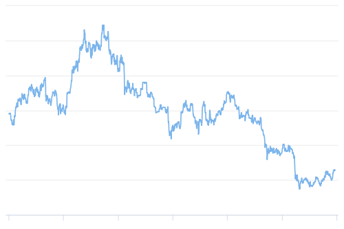 The total USD value of bitcoin supply in circulation.