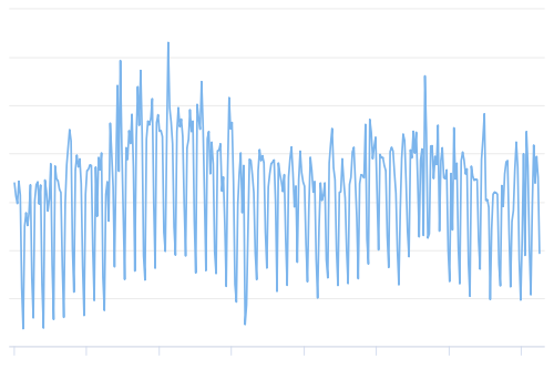 The total number of Bitcoin transactions, excluding the 100 most popular addresses.