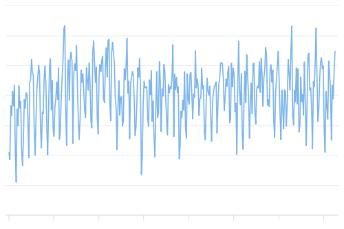 The average number of transactions per block.