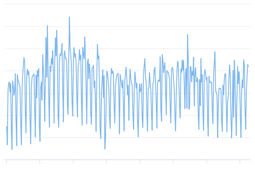 The number of daily confirmed Bitcoin transactions.